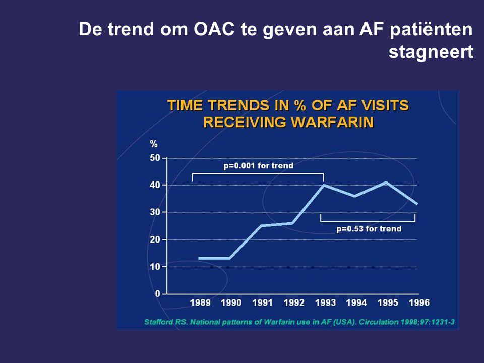 De trend om OAC te geven aan AF patiënten stagneert