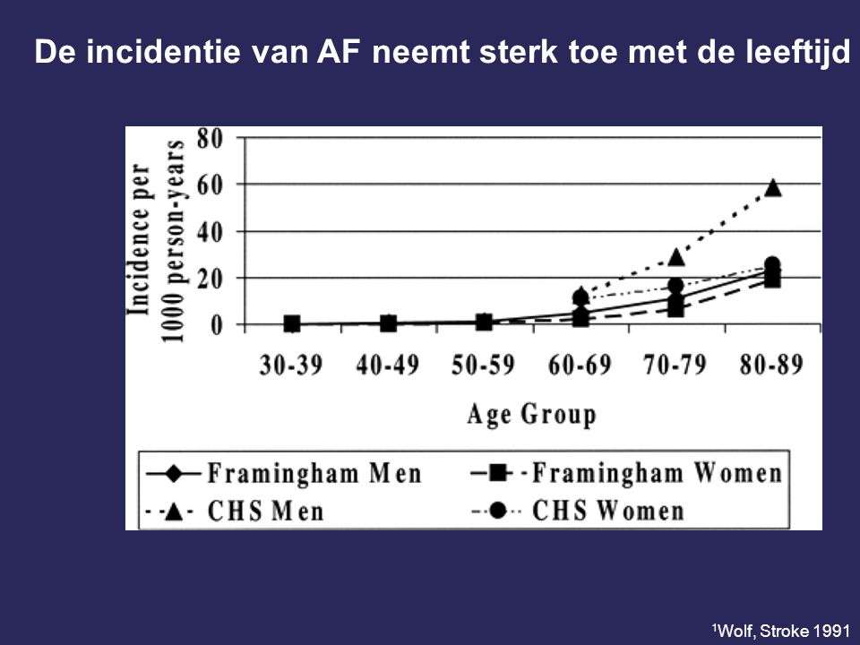 De incidentie van AF neemt sterk toe met de leeftijd