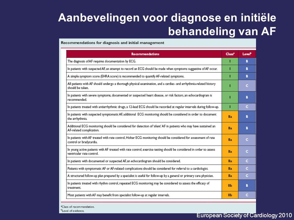 Aanbevelingen voor diagnose en initiële behandeling van AF
