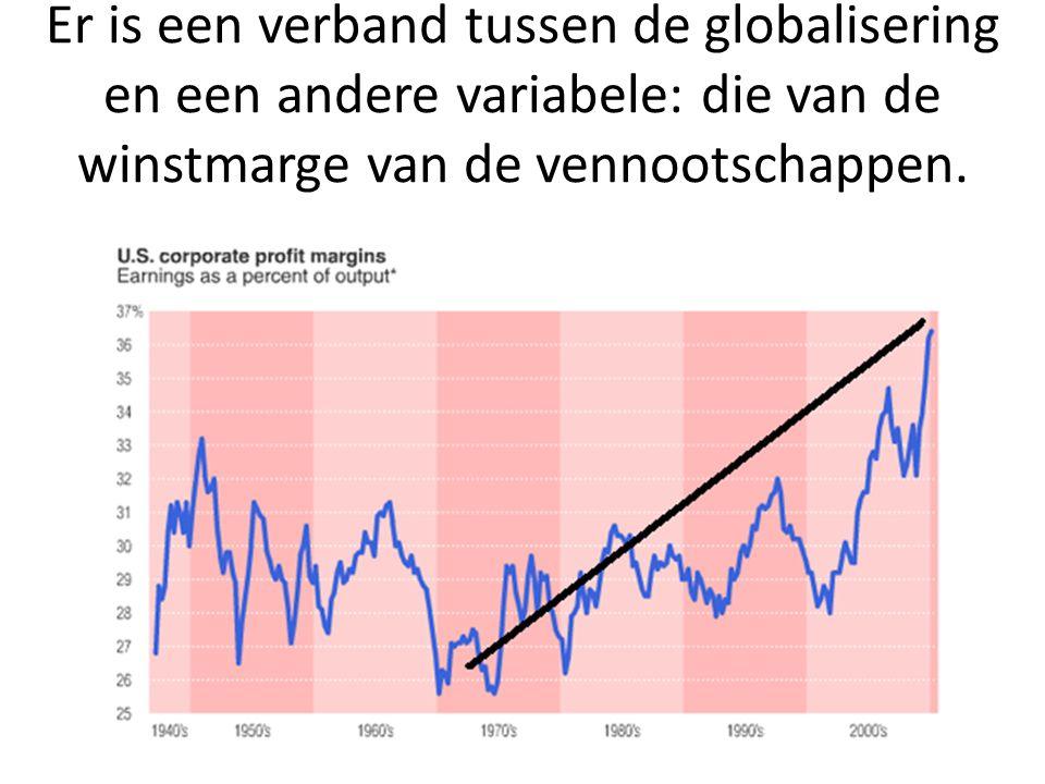 Er is een verband tussen de globalisering en een andere variabele: die van de winstmarge van de vennootschappen.