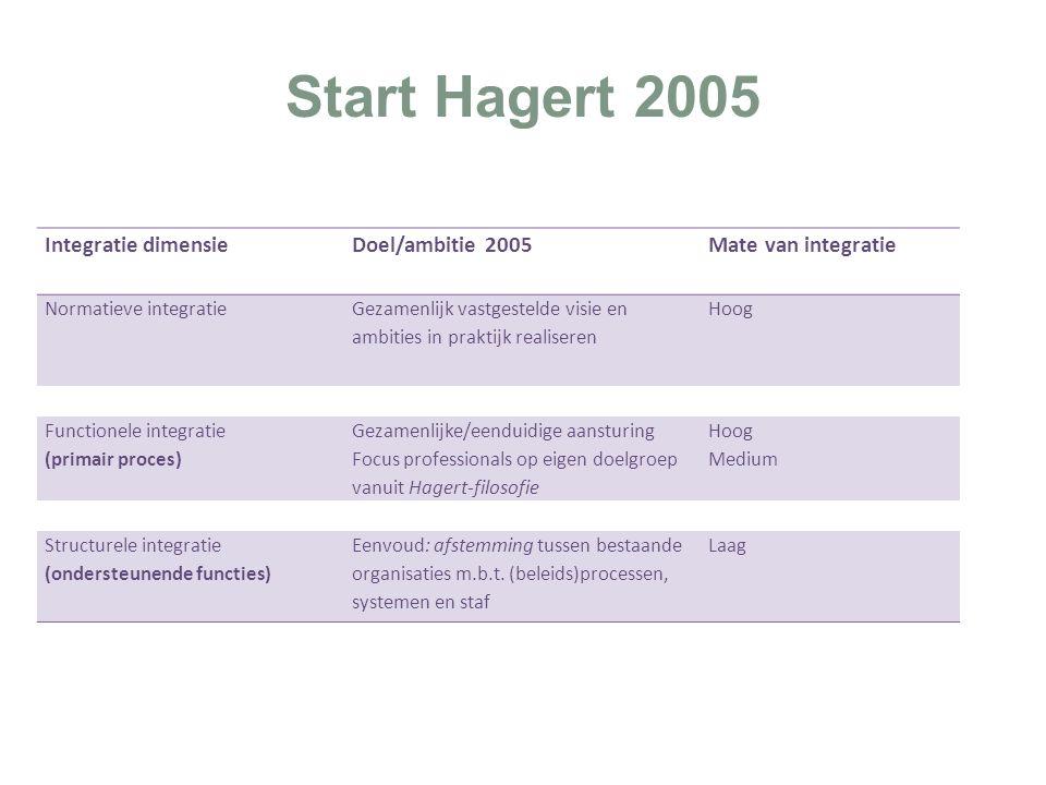 Start Hagert 2005 Integratie dimensie Doel/ambitie 2005