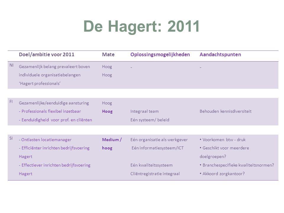 De Hagert: 2011 Doel/ambitie voor 2011 Mate Oplossingsmogelijkheden