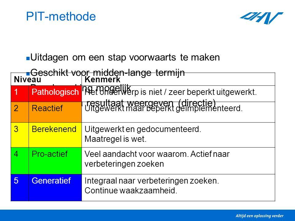 PIT-methode Uitdagen om een stap voorwaarts te maken