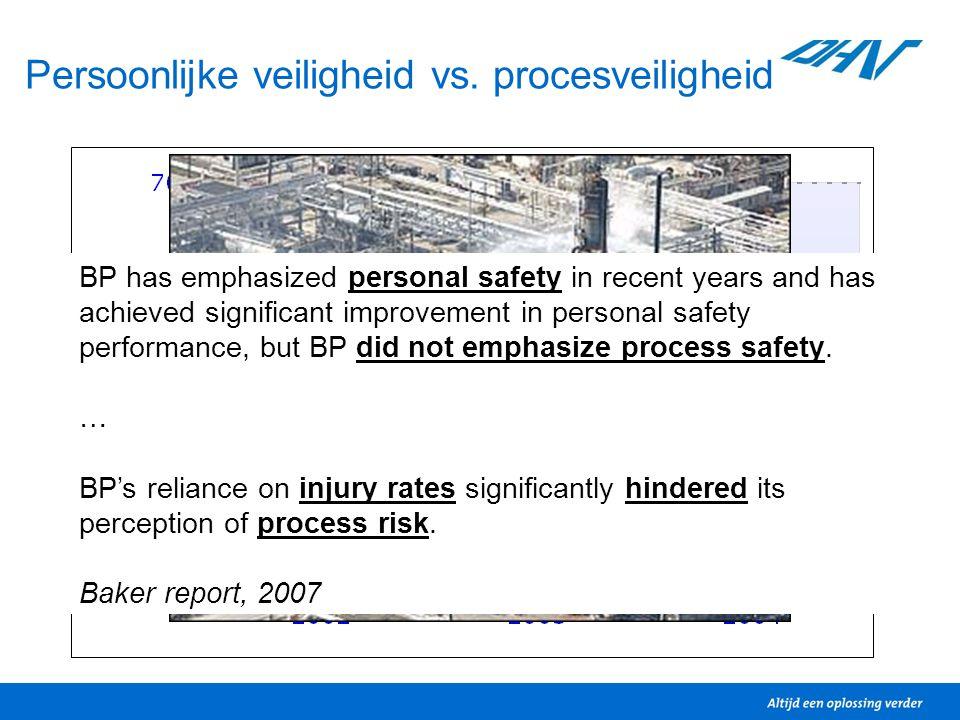 Persoonlijke veiligheid vs. procesveiligheid