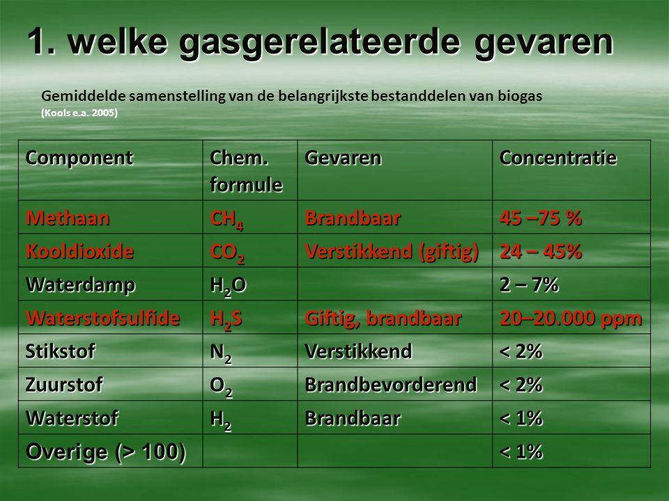 1. welke gasgerelateerde gevaren
