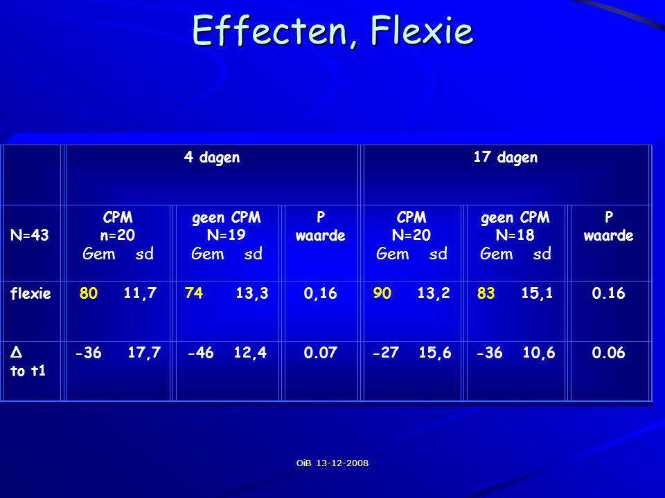 Effecten, Flexie Gem sd 4 dagen 17 dagen N=43 CPM n=20 geen CPM N=19 P