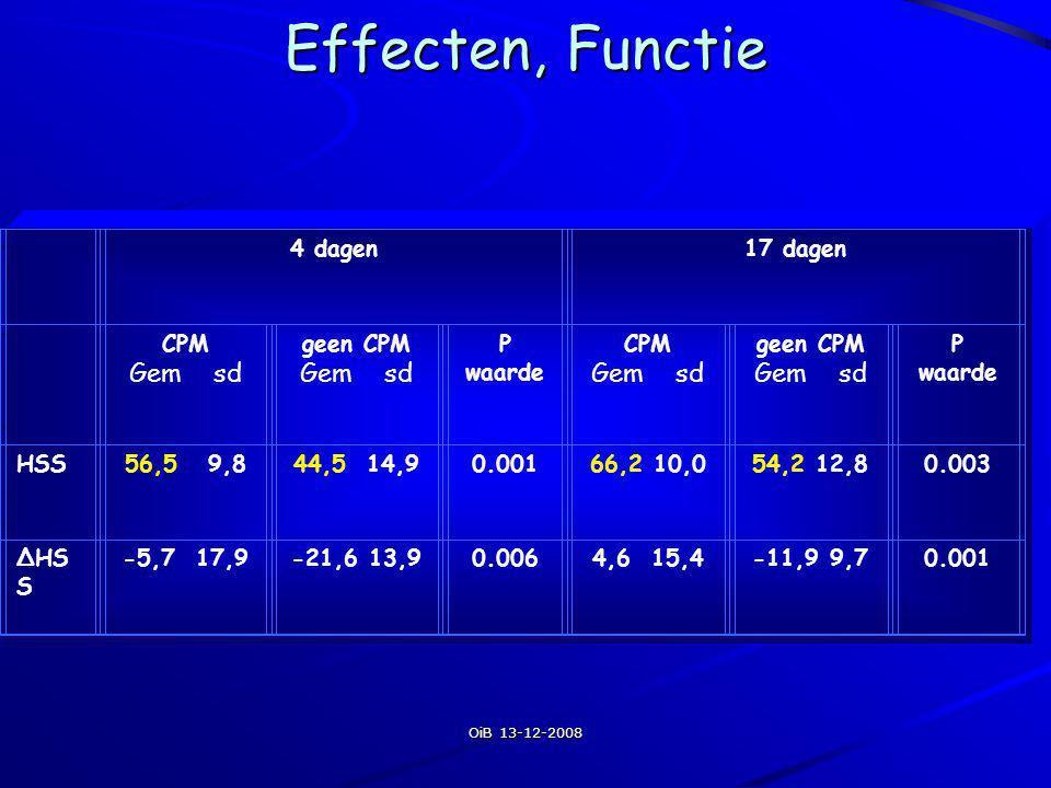 Effecten, Functie Gem sd 4 dagen 17 dagen CPM geen CPM P waarde