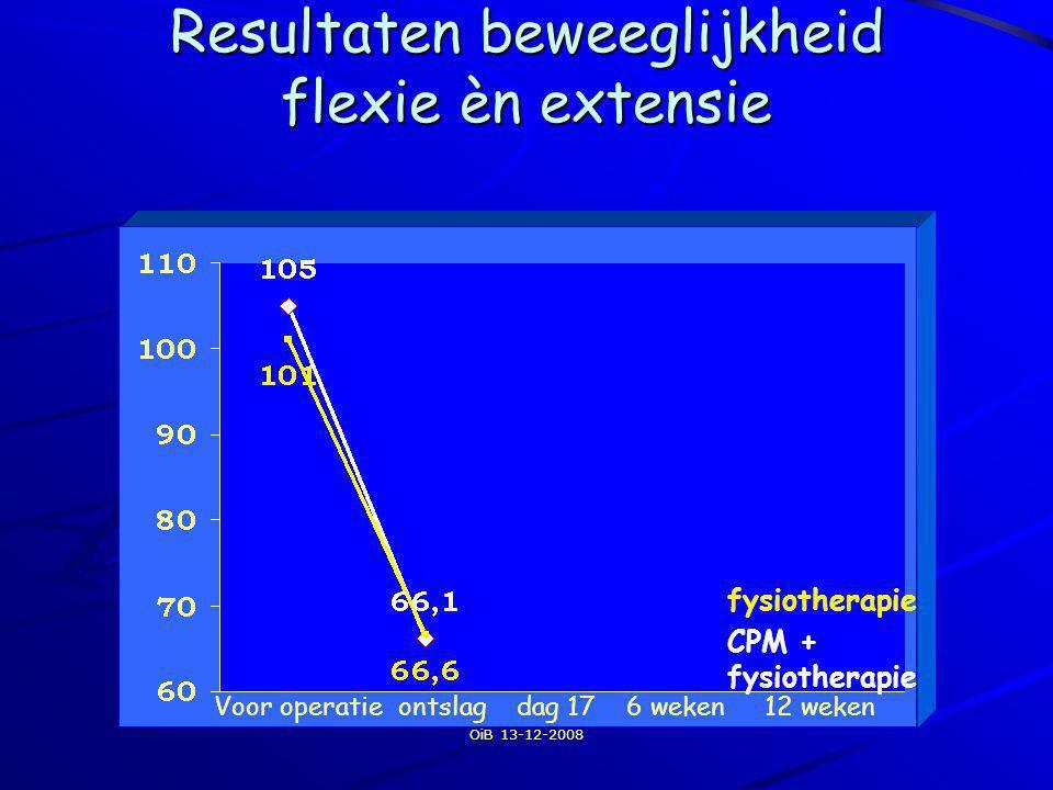 Resultaten beweeglijkheid flexie èn extensie