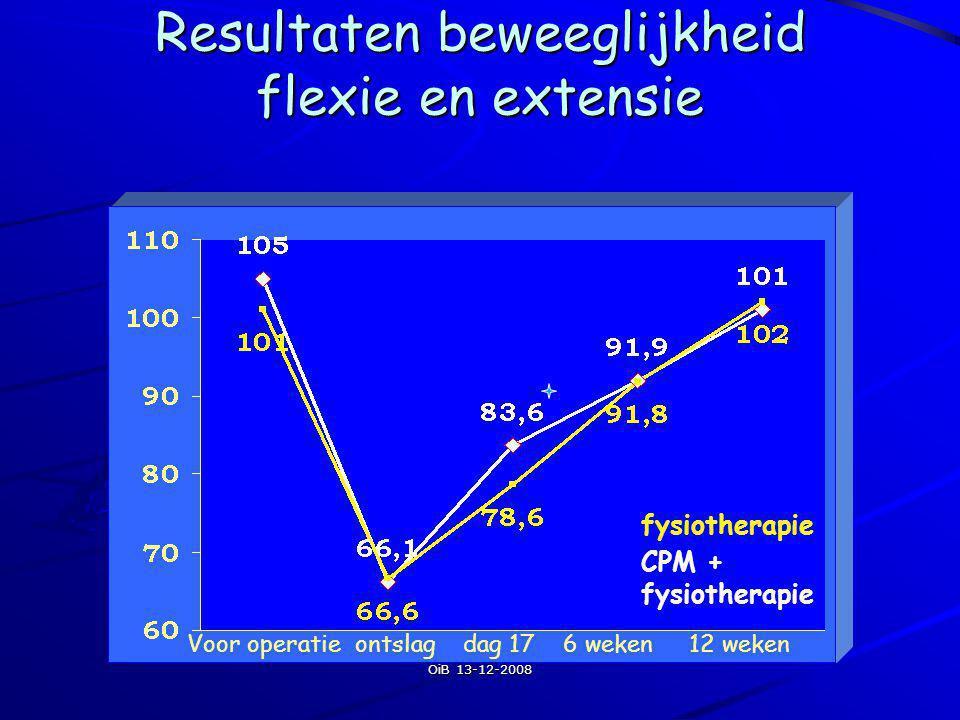 Resultaten beweeglijkheid flexie en extensie