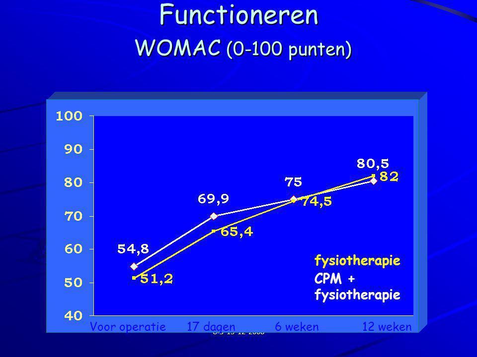 Functioneren WOMAC (0-100 punten)
