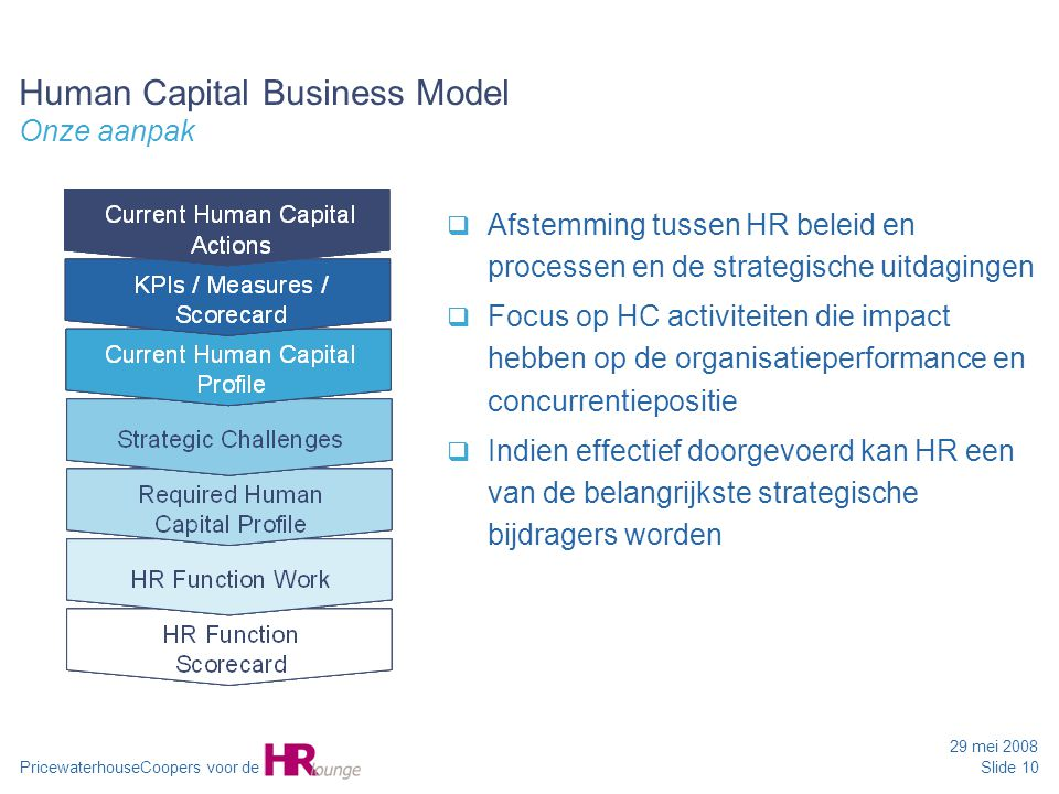 Human Capital Business Model Onze aanpak
