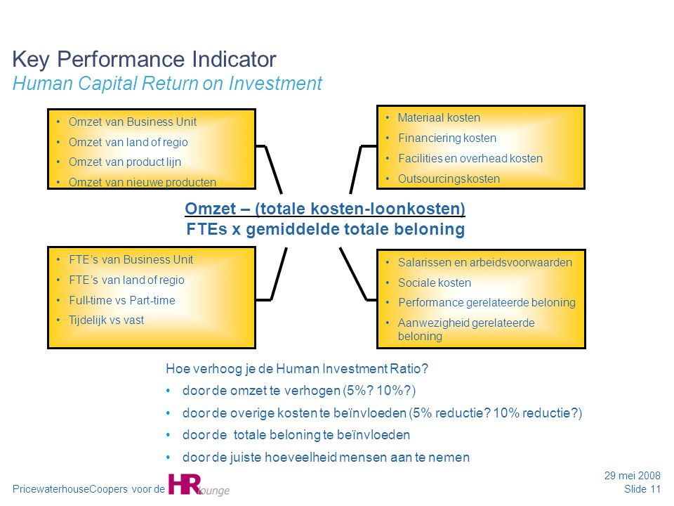 Key Performance Indicator Human Capital Return on Investment