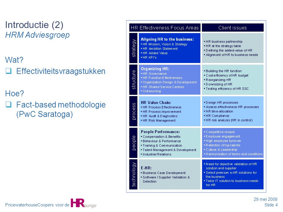 Introductie (2) HRM Adviesgroep