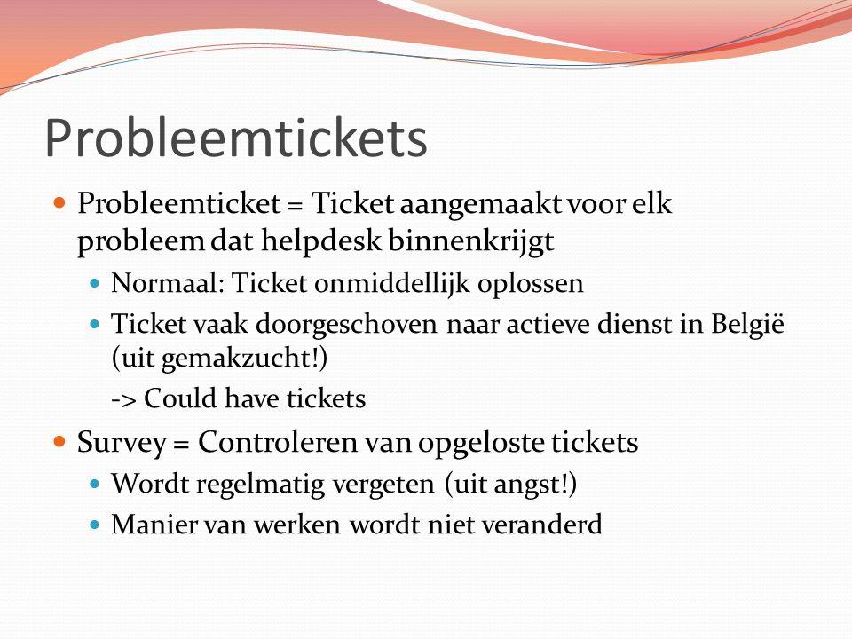 Probleemtickets Probleemticket = Ticket aangemaakt voor elk probleem dat helpdesk binnenkrijgt. Normaal: Ticket onmiddellijk oplossen.