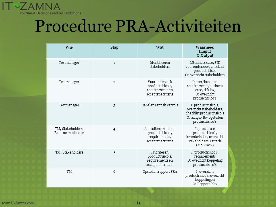 Procedure PRA-Activiteiten