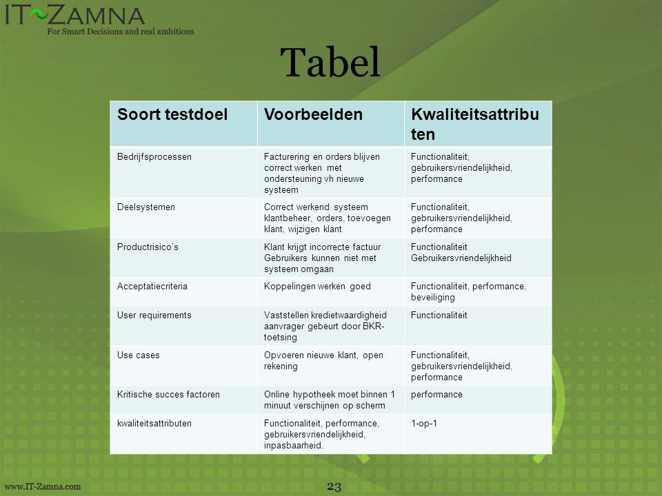 Tabel Soort testdoel Voorbeelden Kwaliteitsattributen 23
