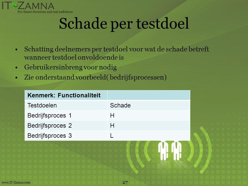 Schade per testdoel Schatting deelnemers per testdoel voor wat de schade betreft wanneer testdoel onvoldoende is.