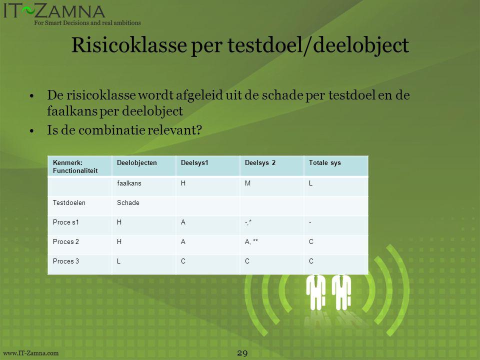 Risicoklasse per testdoel/deelobject