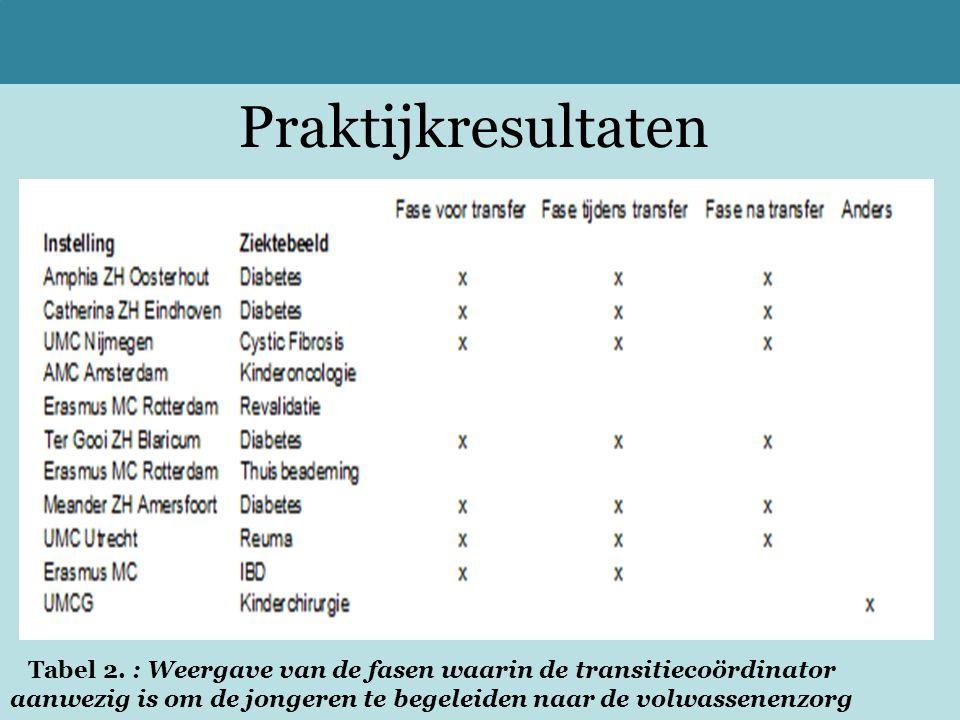 Praktijkresultaten Tabel 2. : Weergave van de fasen waarin de transitiecoördinator.