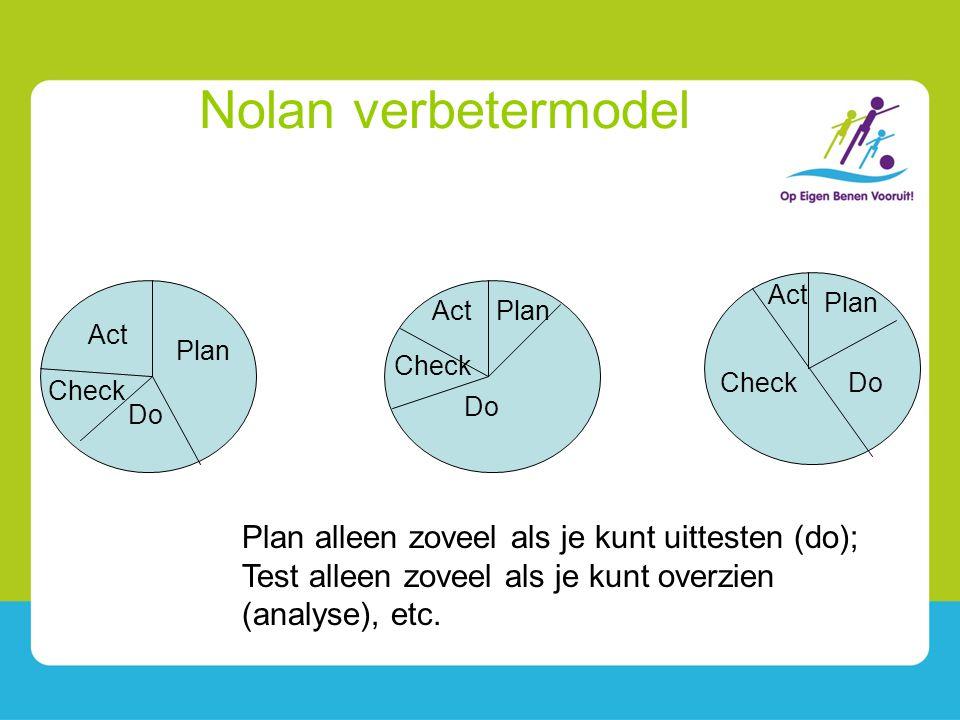 Nolan verbetermodel Act. Plan. Act. Plan. Act. Plan. Check. Check. Do. Check. Do. Do.