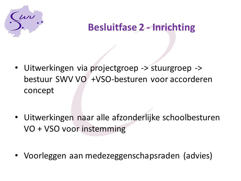 Besluitfase 2 - Inrichting