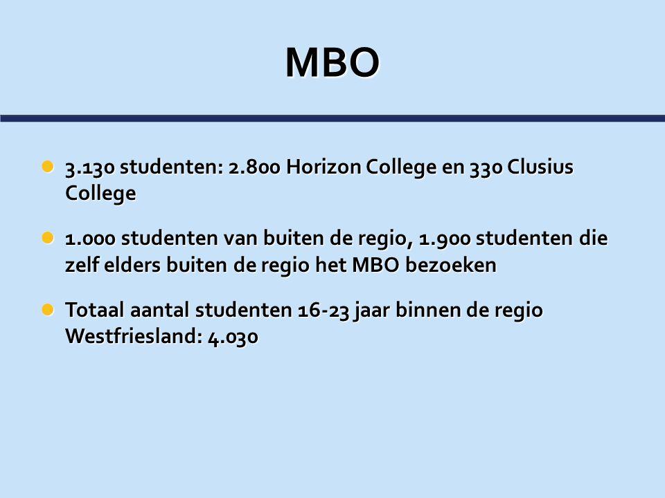 MBO 3.130 studenten: 2.800 Horizon College en 330 Clusius College