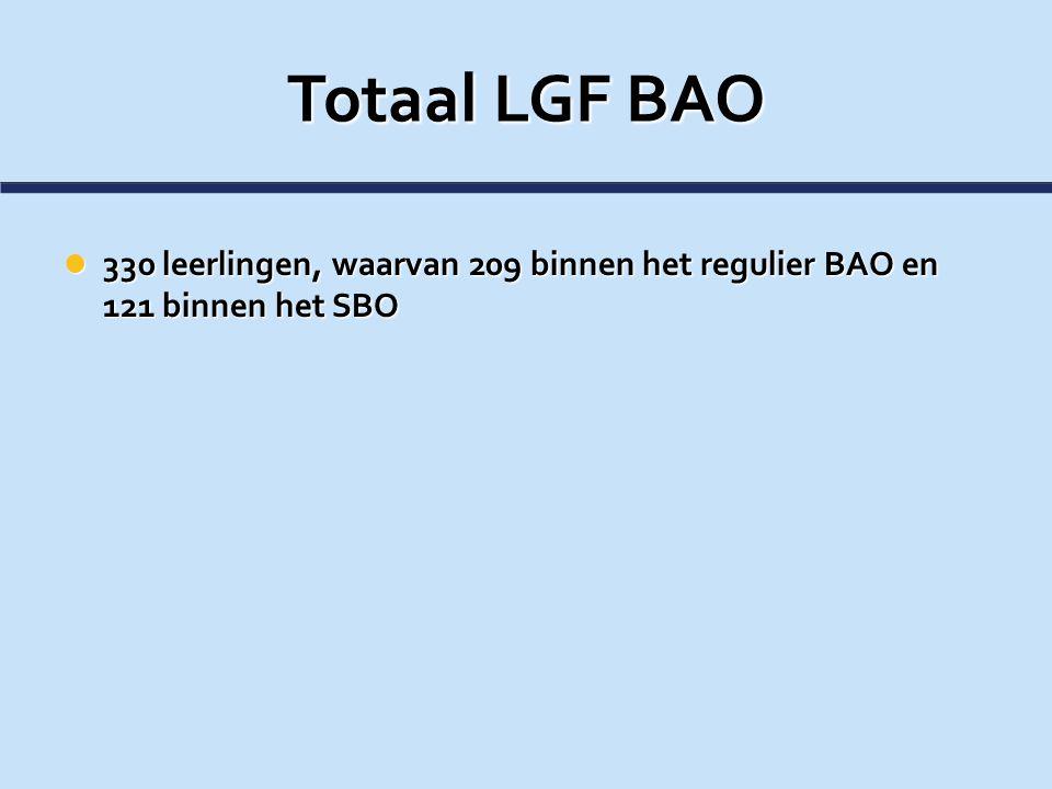 Totaal LGF BAO 330 leerlingen, waarvan 209 binnen het regulier BAO en 121 binnen het SBO