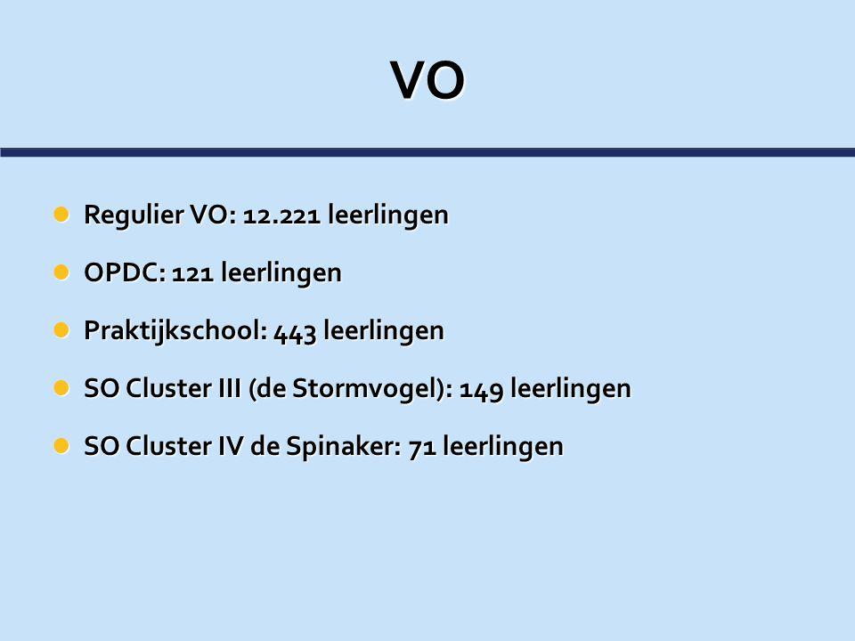 VO Regulier VO: 12.221 leerlingen OPDC: 121 leerlingen