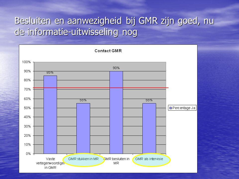 Besluiten en aanwezigheid bij GMR zijn goed, nu de informatie-uitwisseling nog