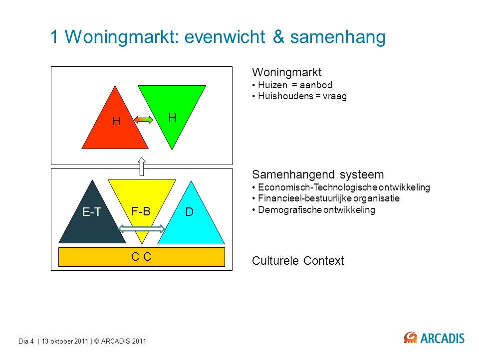 1 Woningmarkt: evenwicht & samenhang