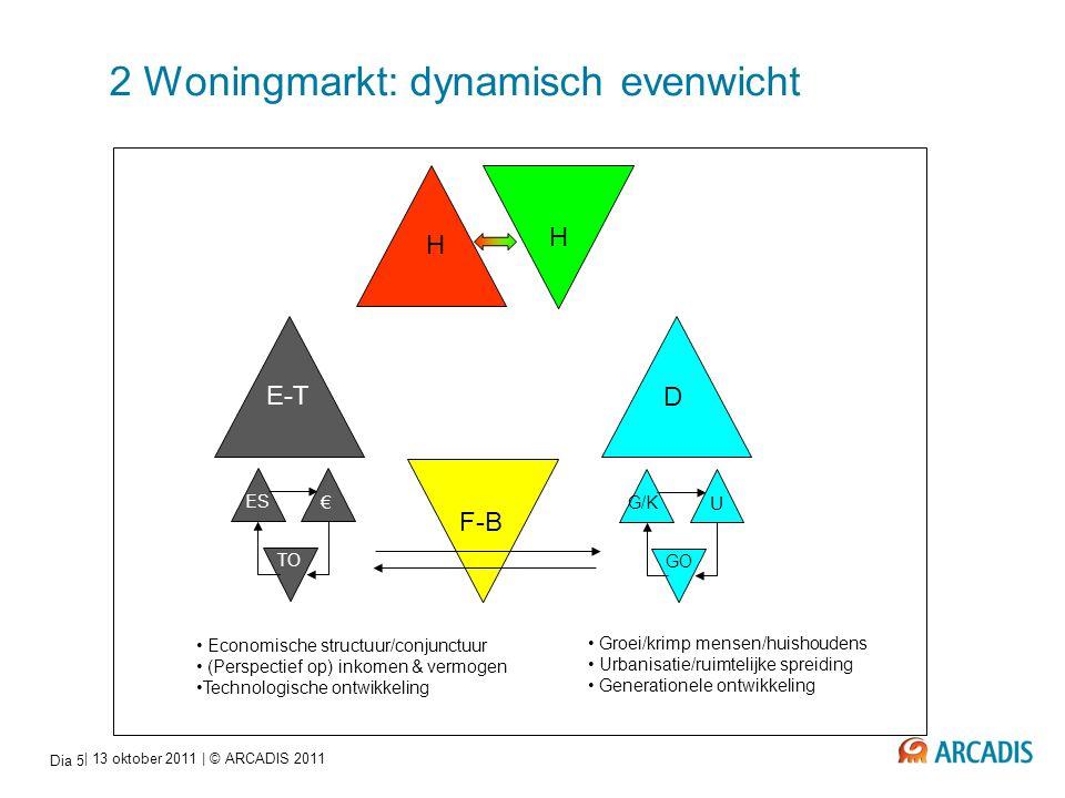 2 Woningmarkt: dynamisch evenwicht
