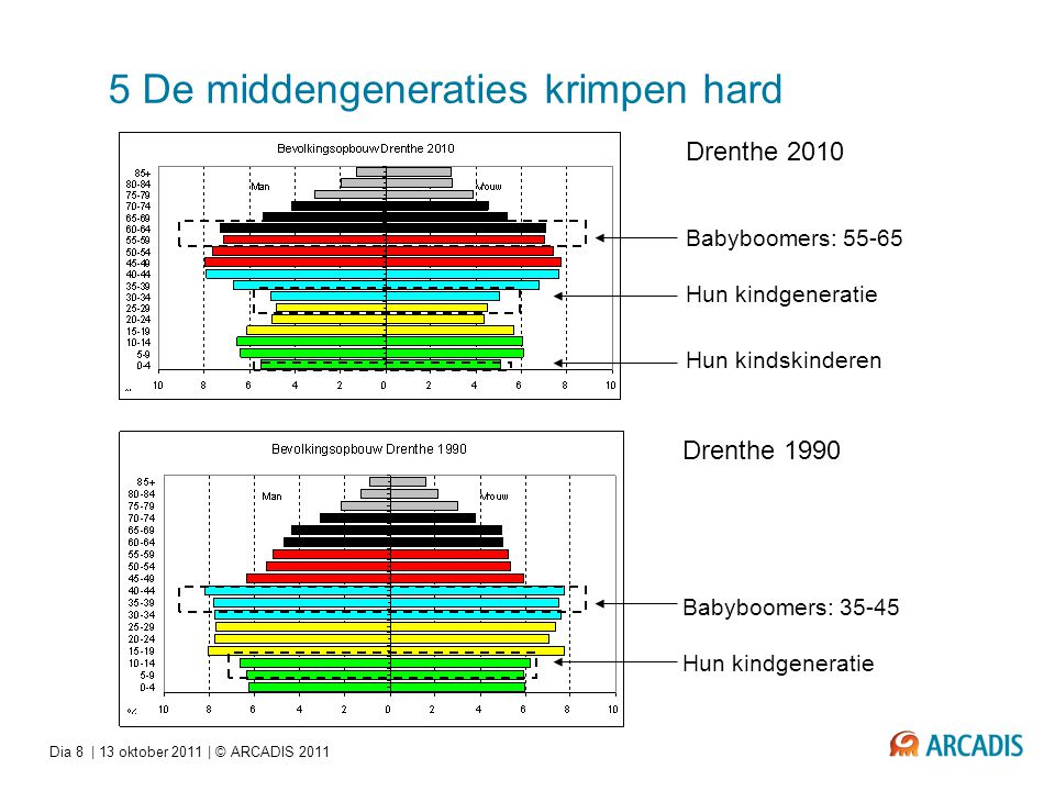 5 De middengeneraties krimpen hard