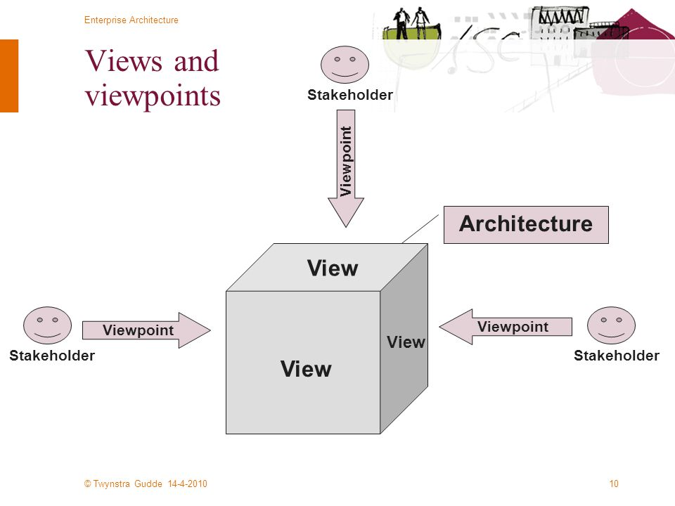 Views and viewpoints Architecture View View View Stakeholder Viewpoint
