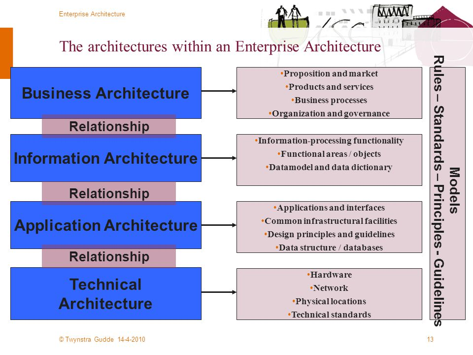 The architectures within an Enterprise Architecture