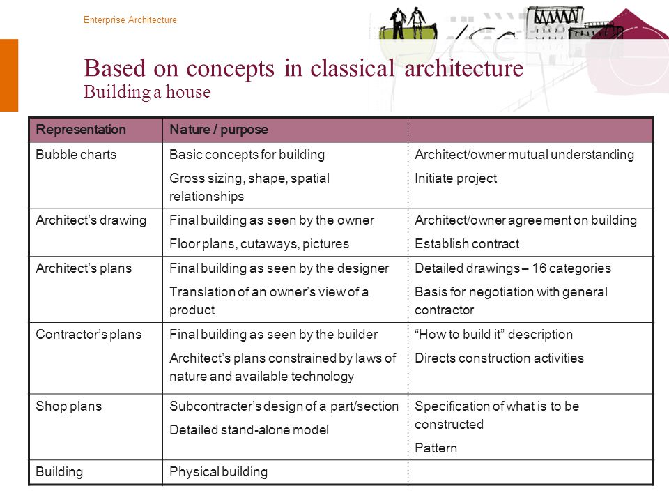 Based on concepts in classical architecture Building a house