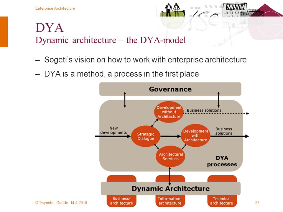 DYA Dynamic architecture – the DYA-model