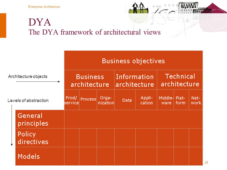 DYA The DYA framework of architectural views