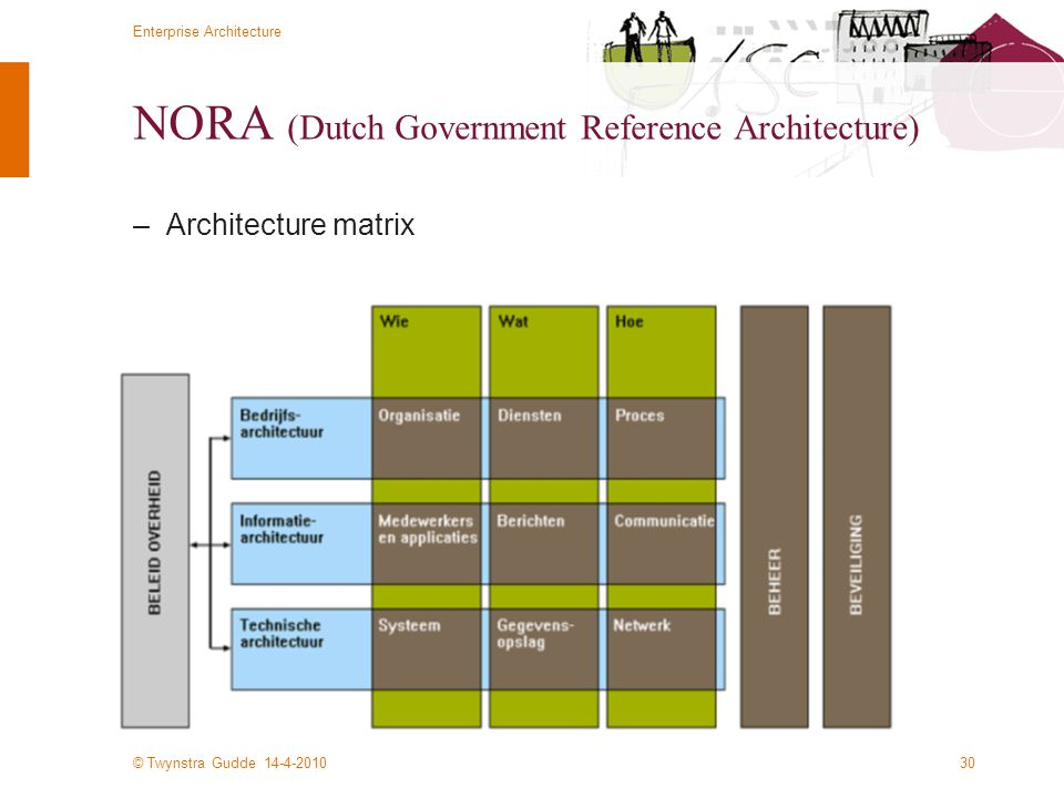 NORA (Dutch Government Reference Architecture)