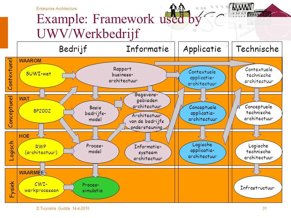 Example: Framework used by UWV/Werkbedrijf