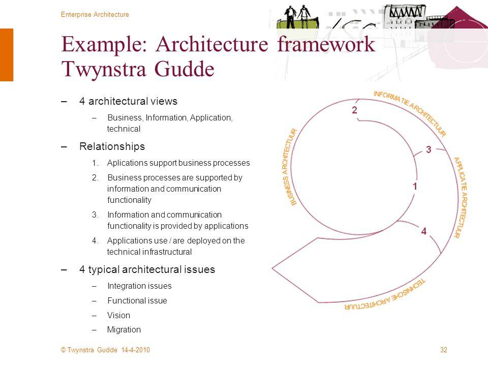 Example: Architecture framework Twynstra Gudde