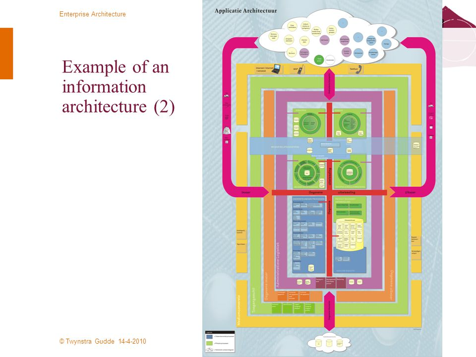 Example of an information architecture (2)