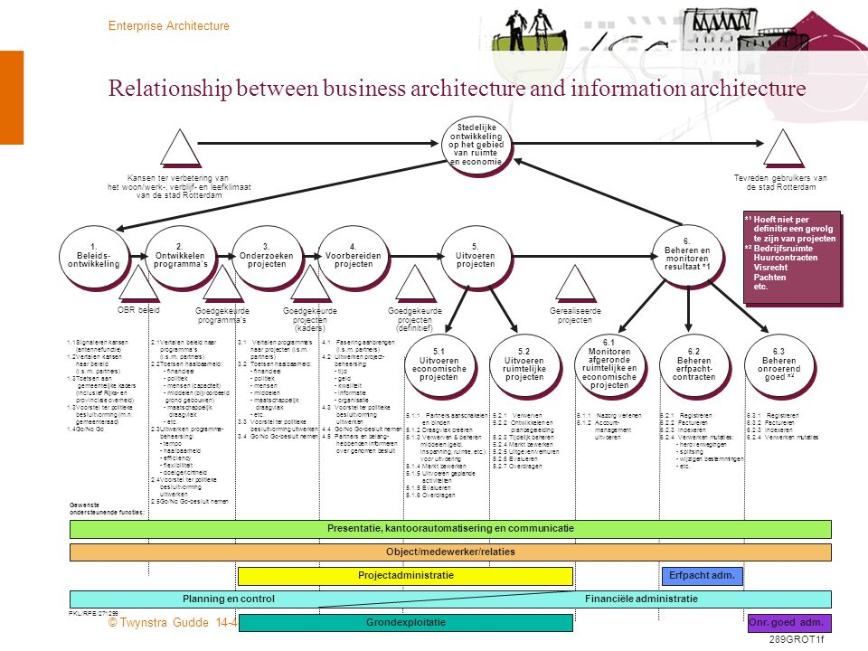 Relationship between business architecture and information architecture