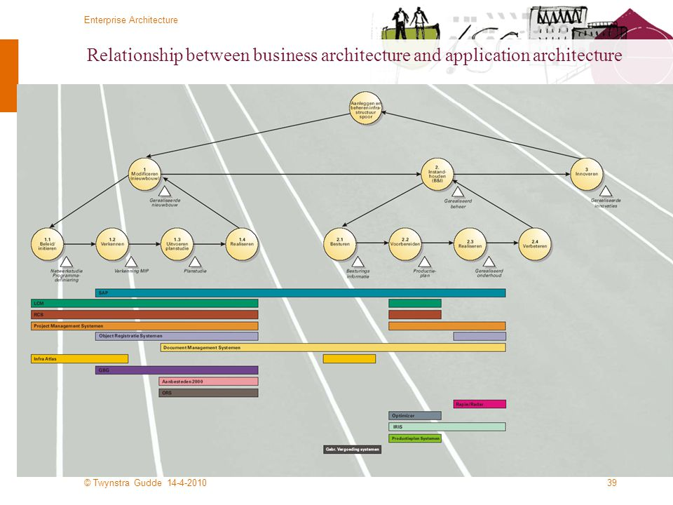 Relationship between business architecture and application architecture
