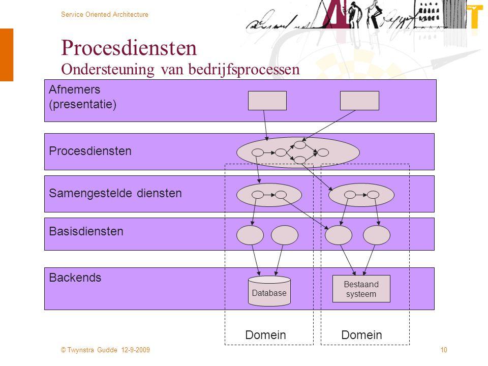 Procesdiensten Ondersteuning van bedrijfsprocessen