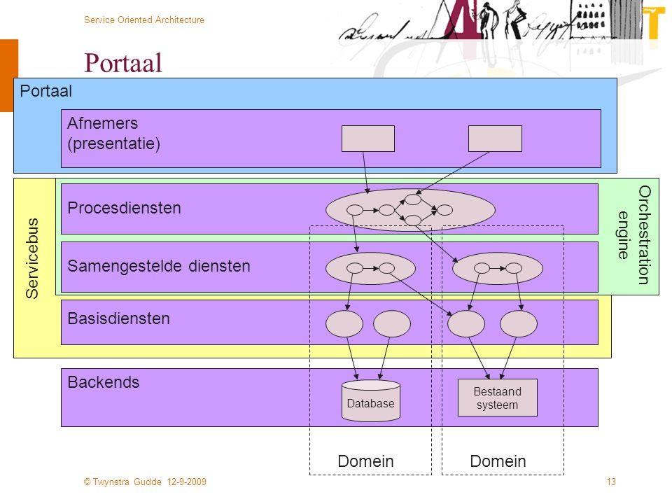 Portaal Portaal Afnemers (presentatie) Procesdiensten Orchestration