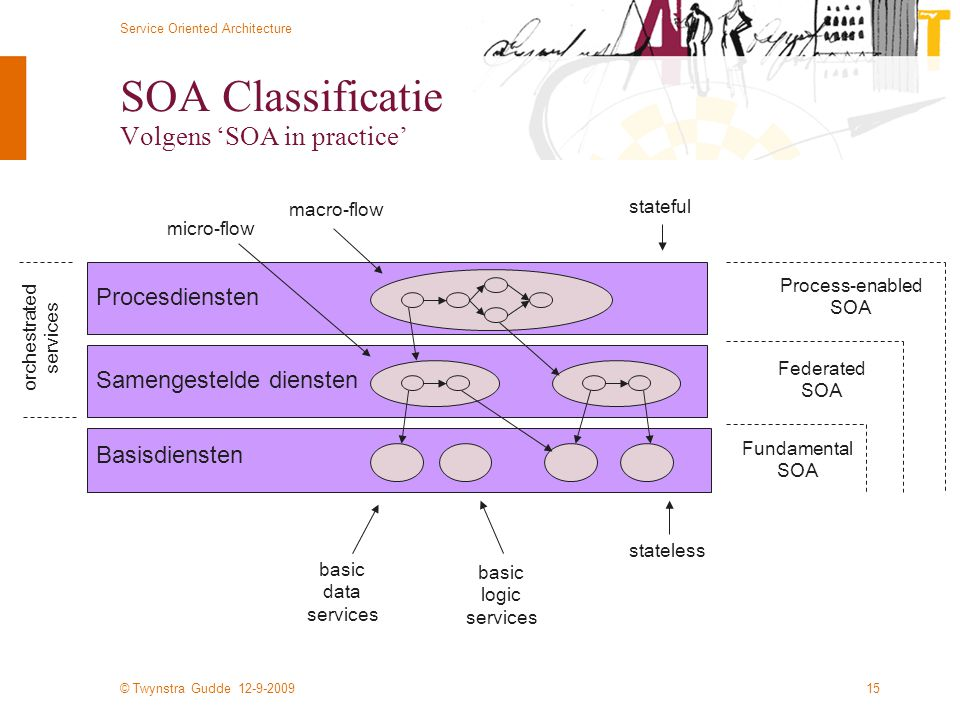 SOA Classificatie Volgens 'SOA in practice'
