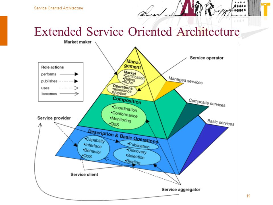 Extended Service Oriented Architecture