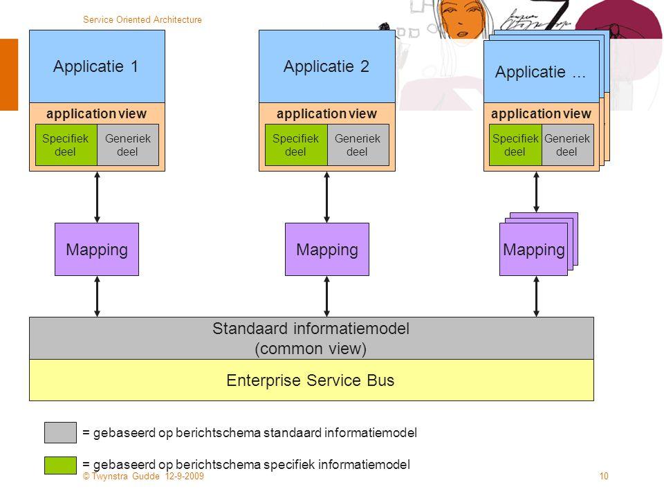 Standaard informatiemodel (common view)