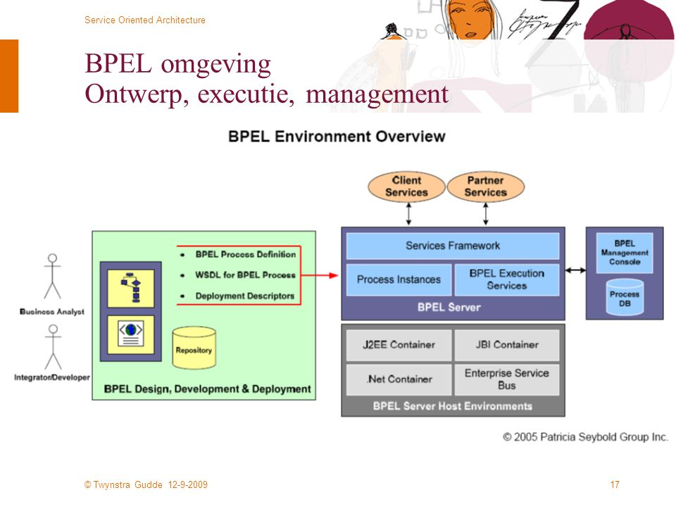 BPEL omgeving Ontwerp, executie, management