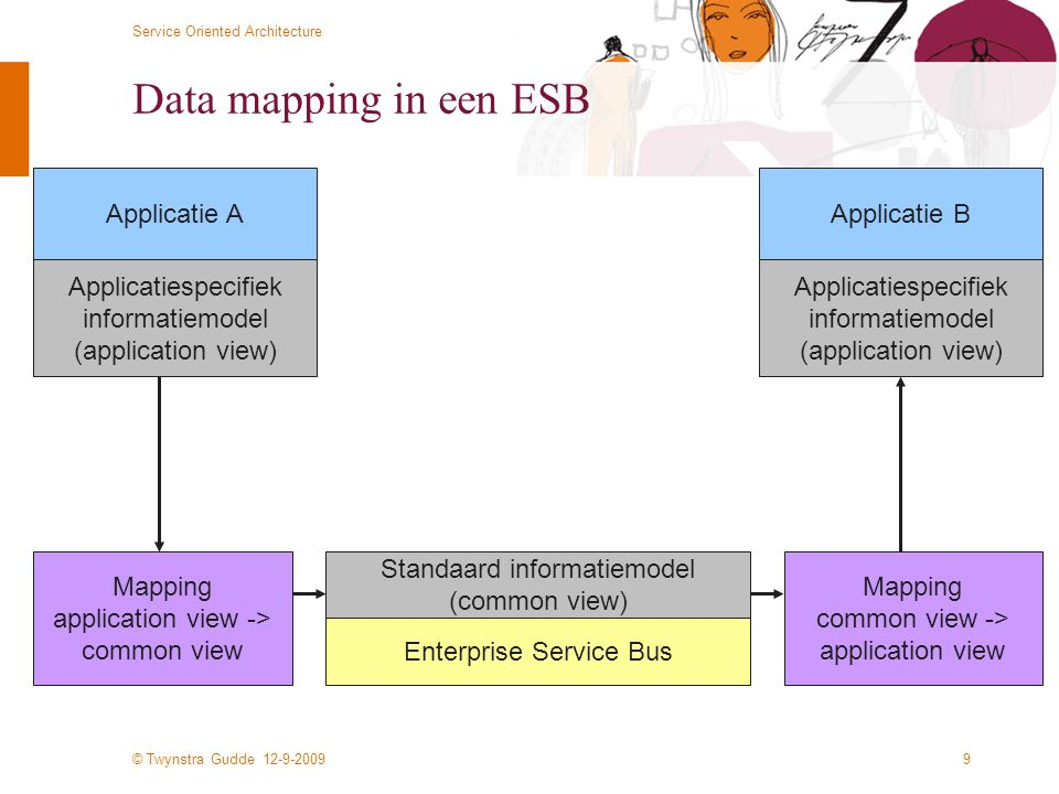 Data mapping in een ESB Applicatie A Applicatie B Applicatiespecifiek